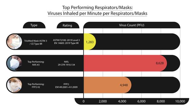 Suodattaako kasvomaskisi/hengityssuojaimesi eläviä viruksia?